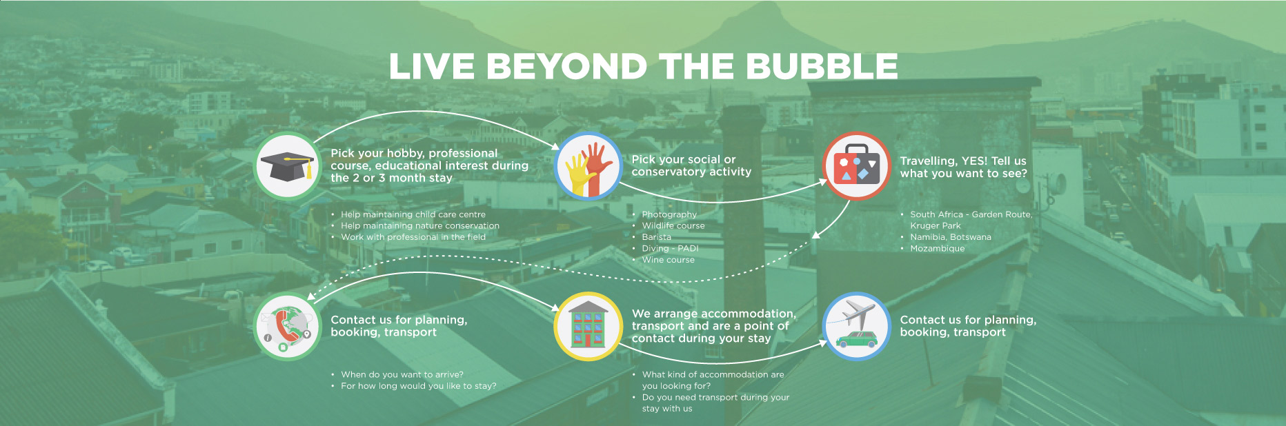 live beyond the bubble